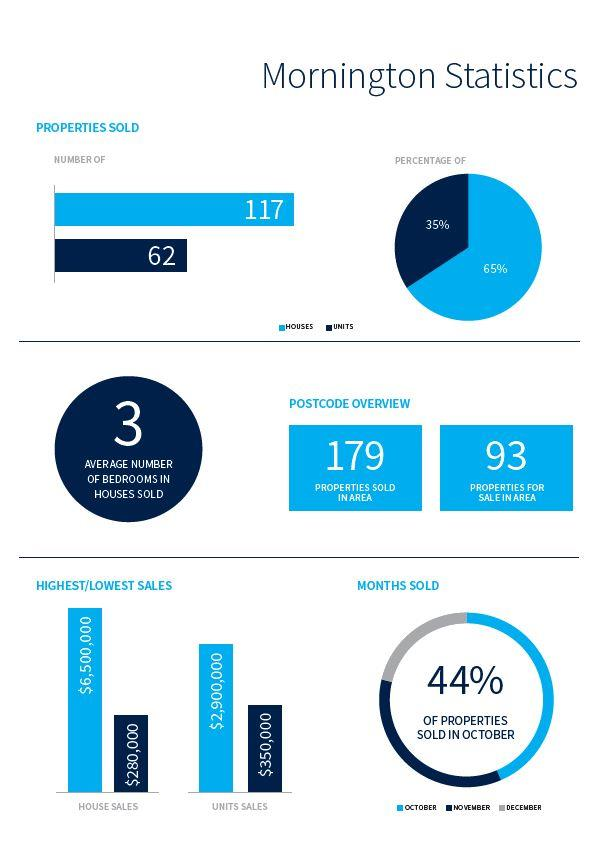Mornington Statistics