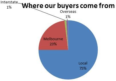 Harcourts Geelong - Where our buyers come from