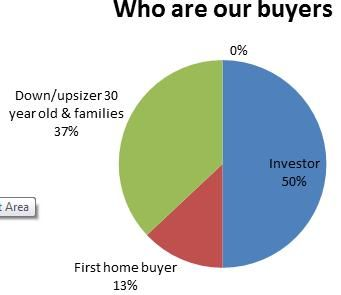 Harcourts Geelong - Who are our buyers?
