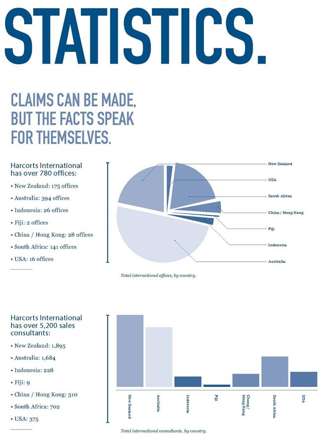 Harcourts Parramatta Statistics