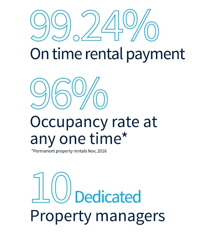 Our property management statistics.